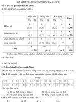 Đề kiểm tra học kì II lớp 7 môn Toán - Đề số 2 đề kiểm tra môn toán