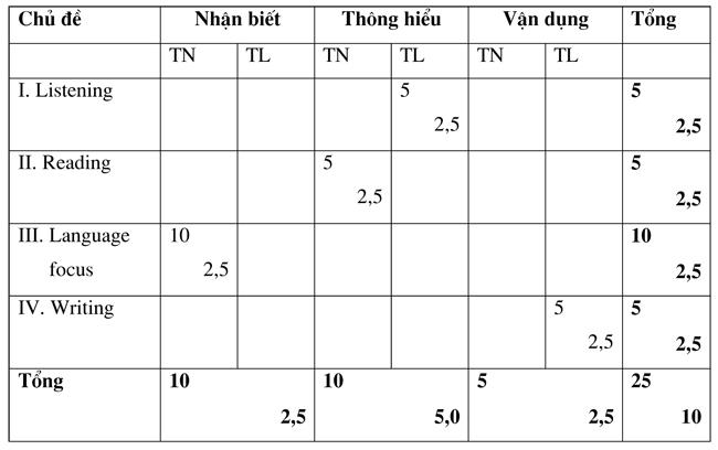 Đề kiểm tra học kì 1 môn Tiếng Anh lớp 8