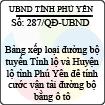 Quyết định 287/2013/QĐ-UBND