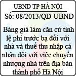 Quyết định 08/2013/QĐ-UBND của UBND TP Hà Nội điều chỉnh quyết định 05/2012/qđ-ubnd về bảng giá làm căn cứ tính lệ phí trước bạ đối với nhà và thuế thu nhập cá nhân đối với việc chuyển nhượng nhà trên địa bàn thành phố hà nội