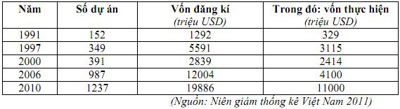 Đề thi học sinh giỏi tỉnh Bắc Ninh năm 2012 - 2013 môn Địa lí lớp 12