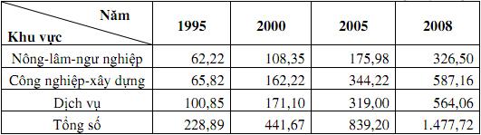 Đề thi học sinh giỏi lớp 12 THPT tỉnh Bến Tre năm học 2009 - 2010 môn Địa lý