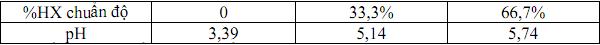 Đề thi học sinh chuyên nghiệp lớp 12 THPT tỉnh Ninh Thuận 5 2012 - 2013 môn Hóa học