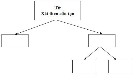 Đề thi khảo sát chất lượng đầu năm trường THCS Kim Đồng tỉnh Bà Rịa môn Ngữ văn