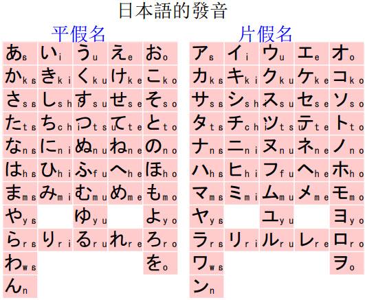 Tiếng Nhật cho mọi người - Minna no Nihongo - Phần 1