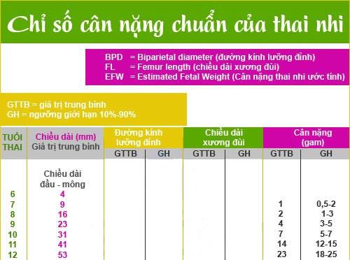 Bảng chuẩn cân nặng - chiều dài thai nhi theo tuần Chi-so-chieu-cao-can-nang1