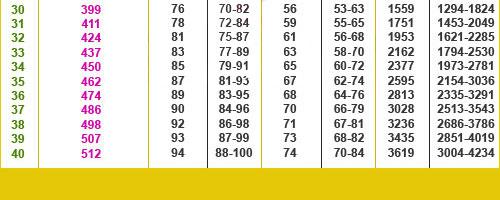 Bảng chuẩn cân nặng - chiều dài thai nhi theo tuần Chi-so-chieu-cao-can-nang3
